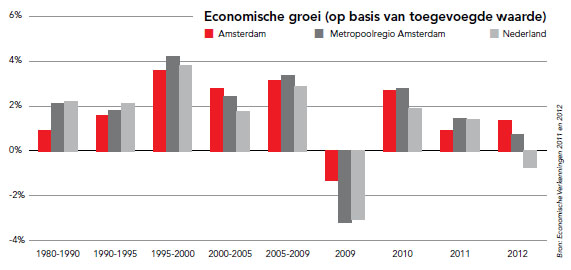Economic growth of Amsterdam, the region and the country 1980-2012. Source: O+S Amsterdam