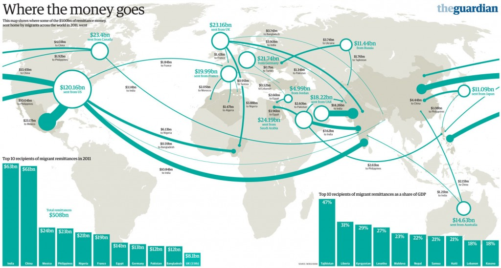 Migration remittances