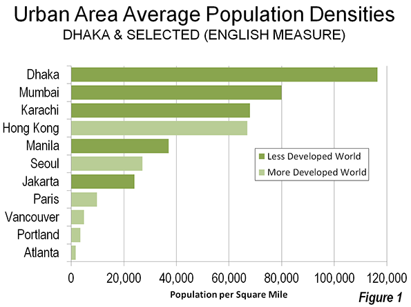 Population Densities in Urban Areas (on average) . Source: newgeography.com