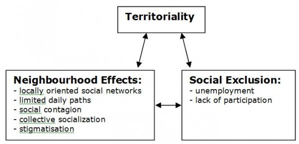 territorialiteit schema