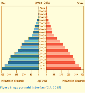 Age pyramid in Jordan (Source: CIA, 2015)