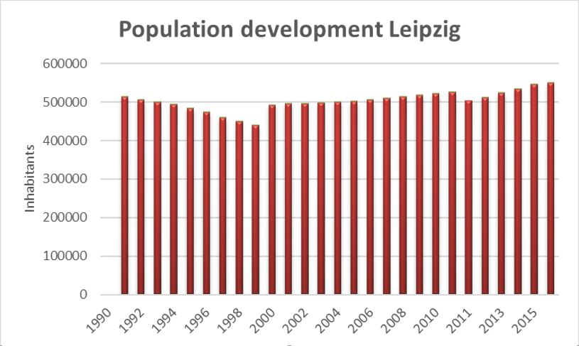 Source: Statistisches Landesamt des Freistaates Sachsen. In 2000 administrative changes accounted for the increase, in 2011 new census information led to a correction.