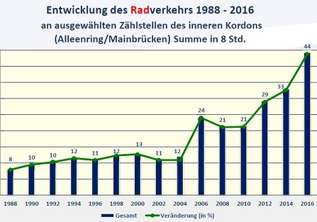 Development of cycling traffic between 1988-2016 (Radfahrbüro)