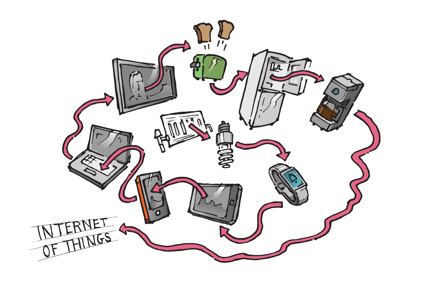 An increasingly connected world through the Internet of Things. Source: CCJ Digital